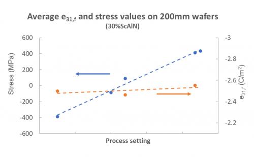 Stress Level_graph